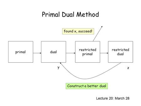 Primal Dual Method Lecture 20: March 28 primaldual restricted primal restricted dual y z found x, succeed! Construct a better dual.