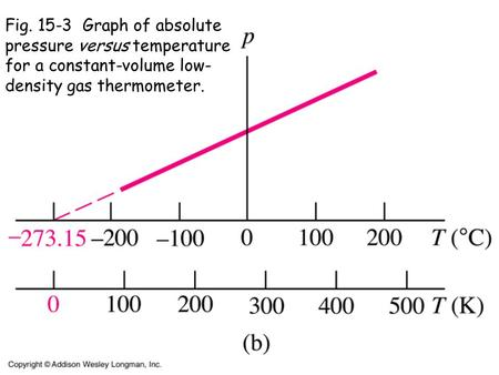Fig. 15-3 Graph of absolute pressure versus temperature for a constant-volume low- density gas thermometer.