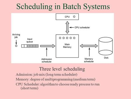 Scheduling in Batch Systems Three level scheduling Admission: job mix (long term scheduler) Memory: degree of multiprogramming (medium term) CPU Scheduler: