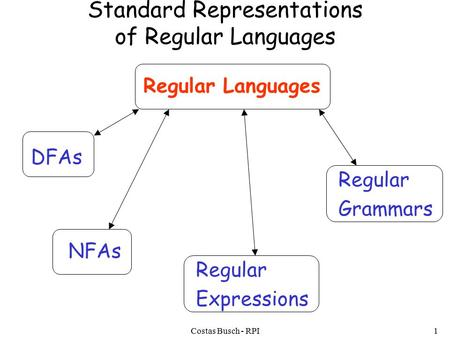Costas Busch - RPI1 Standard Representations of Regular Languages Regular Languages DFAs NFAs Regular Expressions Regular Grammars.