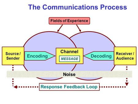 Fields of Experience The Communications Process Response Feedback Loop Channel MESSAGE Decoding Receiver / Audience Source / Sender Encoding Noise.
