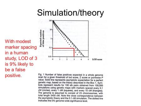Simulation/theory With modest marker spacing in a human study, LOD of 3 is 9% likely to be a false positive.