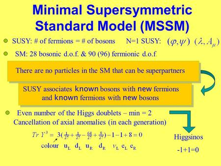 Minimal Supersymmetric Standard Model (MSSM) SM: 28 bosonic d.o.f. & 90 (96) fermionic d.o.f. SUSY: # of fermions = # of bosonsN=1 SUSY: There are no particles.