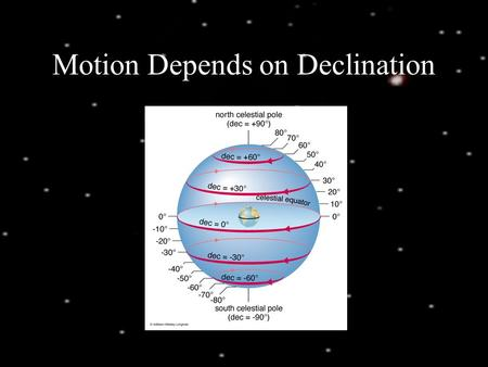 Motion Depends on Declination