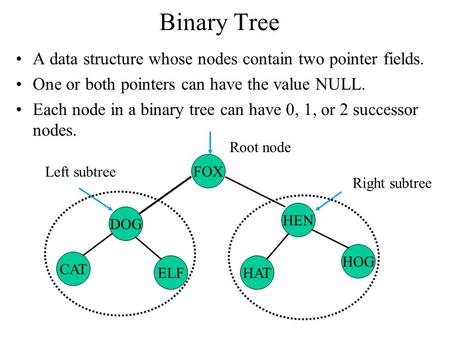 Binary Tree A data structure whose nodes contain two pointer fields. One or both pointers can have the value NULL. Each node in a binary tree can have.