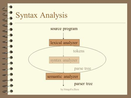 By Neng-Fa Zhou Syntax Analysis lexical analyzer syntax analyzer semantic analyzer source program tokens parse tree parser tree.