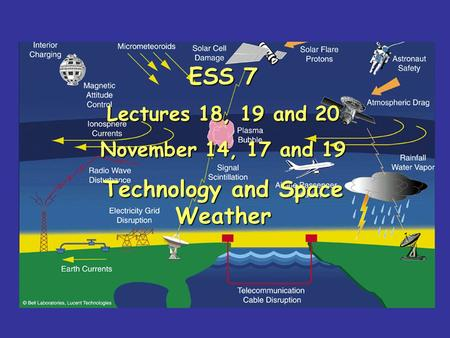 ESS 7 Lectures 18, 19 and 20 November 14, 17 and 19 Technology and Space Weather.