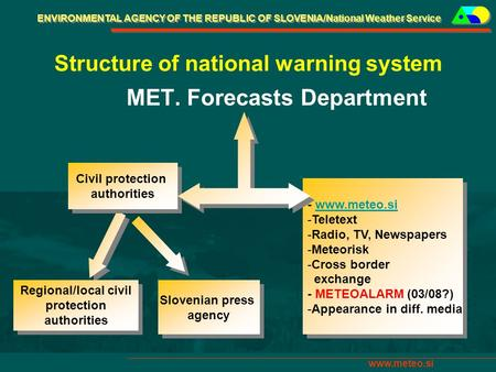ENVIRONMENTAL AGENCY OF THE REPUBLIC OF SLOVENIA/National Weather Service www.meteo.si Structure of national warning system MET. Forecasts Department Civil.