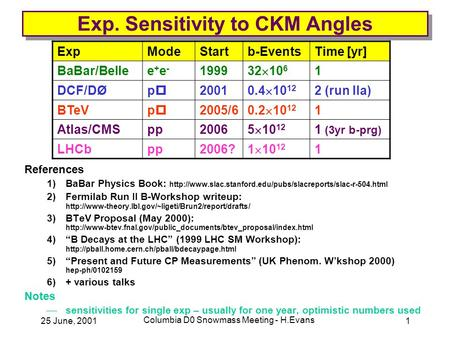 25 June, 2001 Columbia D0 Snowmass Meeting - H.Evans 1 Exp. Sensitivity to CKM Angles References 1)BaBar Physics Book: