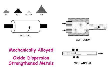 Mechanically Alloyed Oxide Dispersion Strengthened Metals.