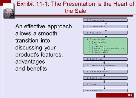 11-1 Exhibit 11-1: The Presentation is the Heart of the Sale An effective approach allows a smooth transition into discussing your product's features,