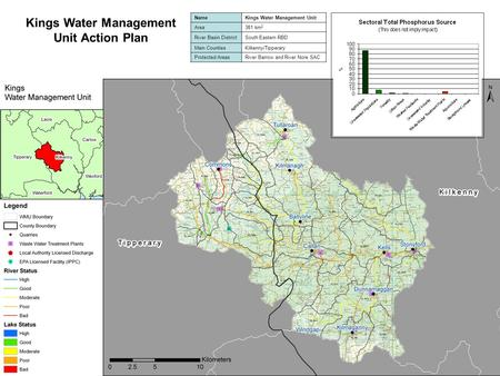 Kings Water Management Unit Action Plan NameKings Water Management Unit Area381 km 2 River Basin DistrictSouth Eastern RBD Main CountiesKilkenny/Tipperary.