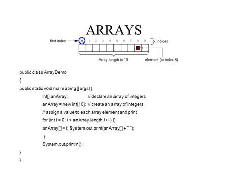 ARRAYS public class ArrayDemo { public static void main(String[] args) { int[] anArray; // declare an array of integers anArray = new int[10]; // create.