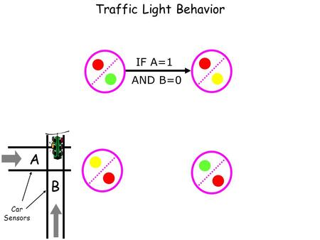 Traffic Light Behavior IF A=1 AND B=0 Car Sensors B A.