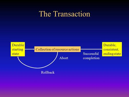 Durable starting state Durable, consistent, ending state Collection of resource actions Rollback Successful completion Abort The Transaction.