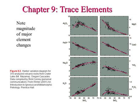 Chapter 9: Trace Elements Note magnitude of major element changes Figure 8.2. Harker variation diagram for 310 analyzed volcanic rocks from Crater Lake.