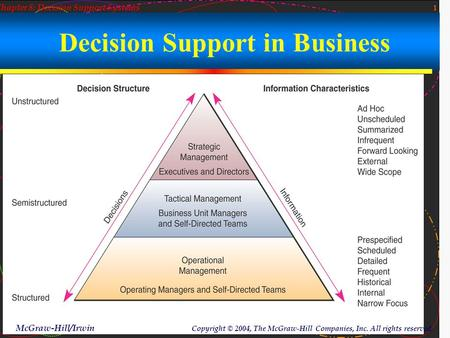 1 McGraw-Hill/Irwin Copyright © 2004, The McGraw-Hill Companies, Inc. All rights reserved. Chapter 8: Decision Support Systems What kind of decisions?