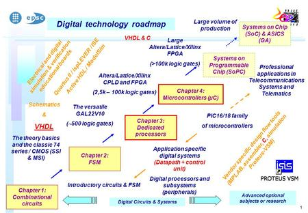 1 Digital technology roadmap Digital Circuits & Systems Chapter 1: Combinational circuits The theory basics and the classic 74 series / CMOS (SSI & MSI)
