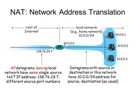 NAT: Network Address Translation 10.0.0.1 10.0.0.2 10.0.0.3 10.0.0.4 138.76.29.7 local network (e.g., home network) 10.0.0/24 rest of Internet Datagrams.
