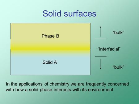 "Solid surfaces Solid A Phase B ""bulk"" ""interfacial"" In the applications of chemistry we are frequently concerned with how a solid phase interacts with."