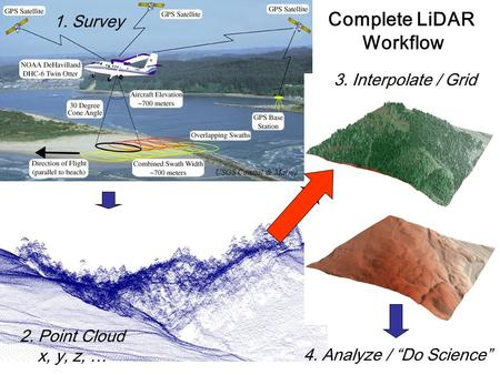 "2. Point Cloud x, y, z, … Complete LiDAR Workflow 1. Survey 4. Analyze / ""Do Science"" 3. Interpolate / Grid USGS Coastal & Marine."
