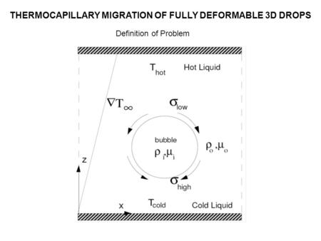 Definition of Problem THERMOCAPILLARY MIGRATION OF FULLY DEFORMABLE 3D DROPS.
