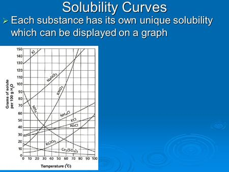 Solubility Curves Each substance has its own unique solubility which can be displayed on a graph.