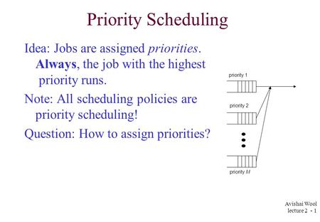 Avishai Wool lecture 2 - 1 Priority Scheduling Idea: Jobs are assigned priorities. Always, the job with the highest priority runs. Note: All scheduling.