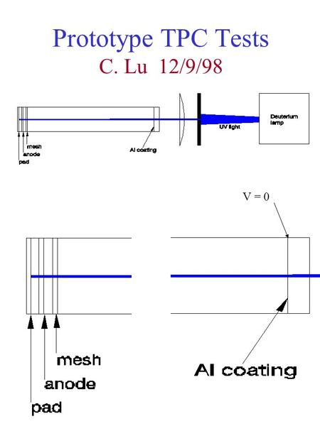 Prototype TPC Tests C. Lu 12/9/98 V = 0. Gas gain test for the low pressure chamber The chamber is constructed with the following parameters: D anode.