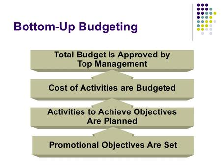 Bottom-Up Budgeting Total Budget Is Approved by Top Management Cost of Activities are Budgeted Activities to Achieve Objectives Are Planned Promotional.