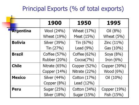 Principal Exports (% of total exports) 190019501995 ArgentinaWool (24%) Wheat (19%) Wheat (17%) Meat (15%) Oil (8%) Wheat (5%) BoliviaSilver (39%) Tin.