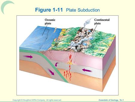 Copyright © Houghton Mifflin Company. All rights reserved. Essentials of Geology, 1b–1 Figure 1-11 Plate Subduction.