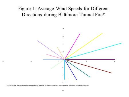 Figure 1: Average Wind Speeds for Different Directions during Baltimore Tunnel Fire*