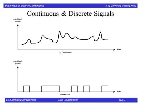 Department of Electronic Engineering City University of Hong Kong EE3900 Computer Networks Data Transmission Slide 1 Continuous & Discrete Signals.