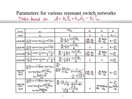 1 Parameters for various resonant switch networks.