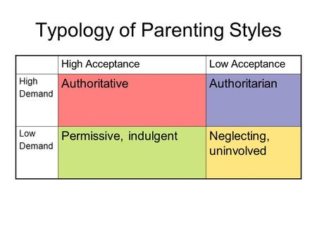 Typology of Parenting Styles High AcceptanceLow Acceptance High Demand AuthoritativeAuthoritarian Low Demand Permissive, indulgentNeglecting, uninvolved.