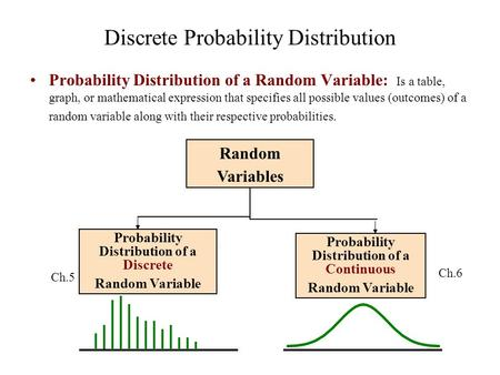 Discrete Probability Distribution Probability Distribution of a Random Variable: Is a table, graph, or mathematical expression that specifies all possible.