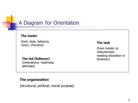 1 A Diagram for Orientation The leader (trait, style, behavior, vision, charisma) The task (from holistic to reductionism, needing discretion or direction)