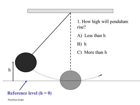 Pendulum height 1. How high will pendulum rise? A) Less than h B) h C) More than h h Reference level (h = 0)