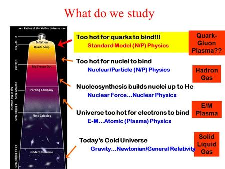 What do we study Nucleosynthesis builds nuclei up to He Nuclear Force…Nuclear Physics Universe too hot for electrons to bind E-M…Atomic (Plasma) Physics.