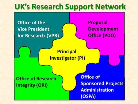 Principal Investigator (PI) Office of the Vice President for Research (VPR) Proposal Development Office (PDO) Office of Research Integrity (ORI) Office.