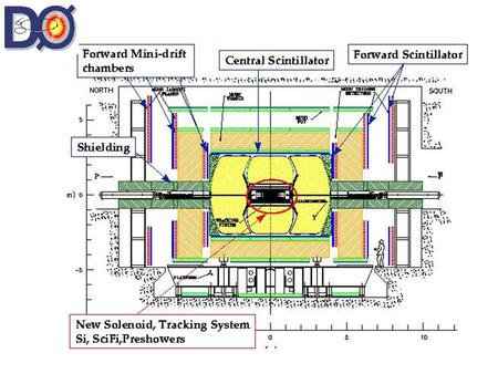 Level 1 Trigger system design specifications 1MHz Tevatron Collisions Level 2 Level 3 Tape 10kHz1kHz20-50Hz Time budget for Level3 i/o, event building,