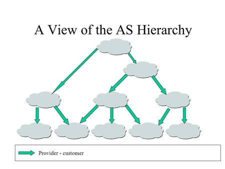 A View of the AS Hierarchy Provider - customer. A View of the AS Hierarchy No transitivity No SP concatenation Provider - customerData path.