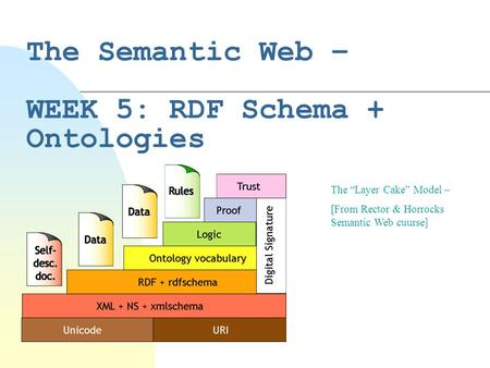 "The Semantic Web – WEEK 5: RDF Schema + Ontologies The ""Layer Cake"" Model – [From Rector & Horrocks Semantic Web cuurse]"