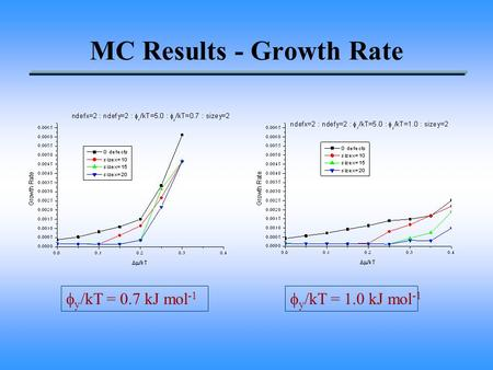 MC Results - Growth Rate  y /kT = 0.7 kJ mol -1  y /kT = 1.0 kJ mol -1.