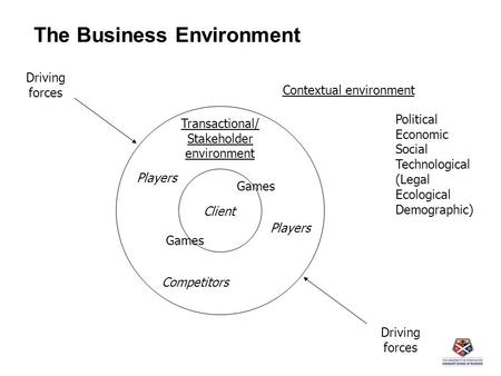 The Business Environment Contextual environment Transactional/ Stakeholder environment Client Competitors Games Driving forces Driving forces Political.