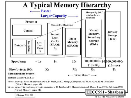 EECC551 - Shaaban #1 Lec # 11 Winter2005 2-13-2006 A Typical Memory Hierarchy Virtual memory Virtual memory Sources: Textbook Chapter 5.10, 5.11 Virtual.
