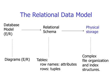 The Relational Data Model Database Model (E/R) Relational Schema Physical storage Diagrams (E/R) Tables: row names: attributes rows: tuples Complex file.