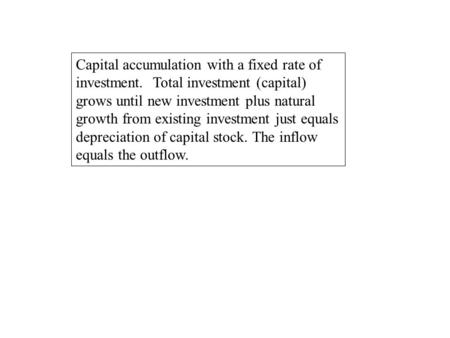 Capital accumulation with a fixed rate of investment. Total investment (capital) grows until new investment plus natural growth from existing investment.