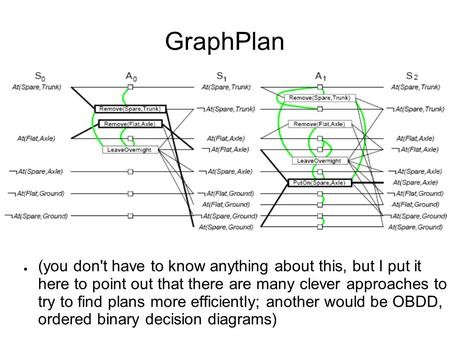 GraphPlan ● (you don't have to know anything about this, but I put it here to point out that there are many clever approaches to try to find plans more.